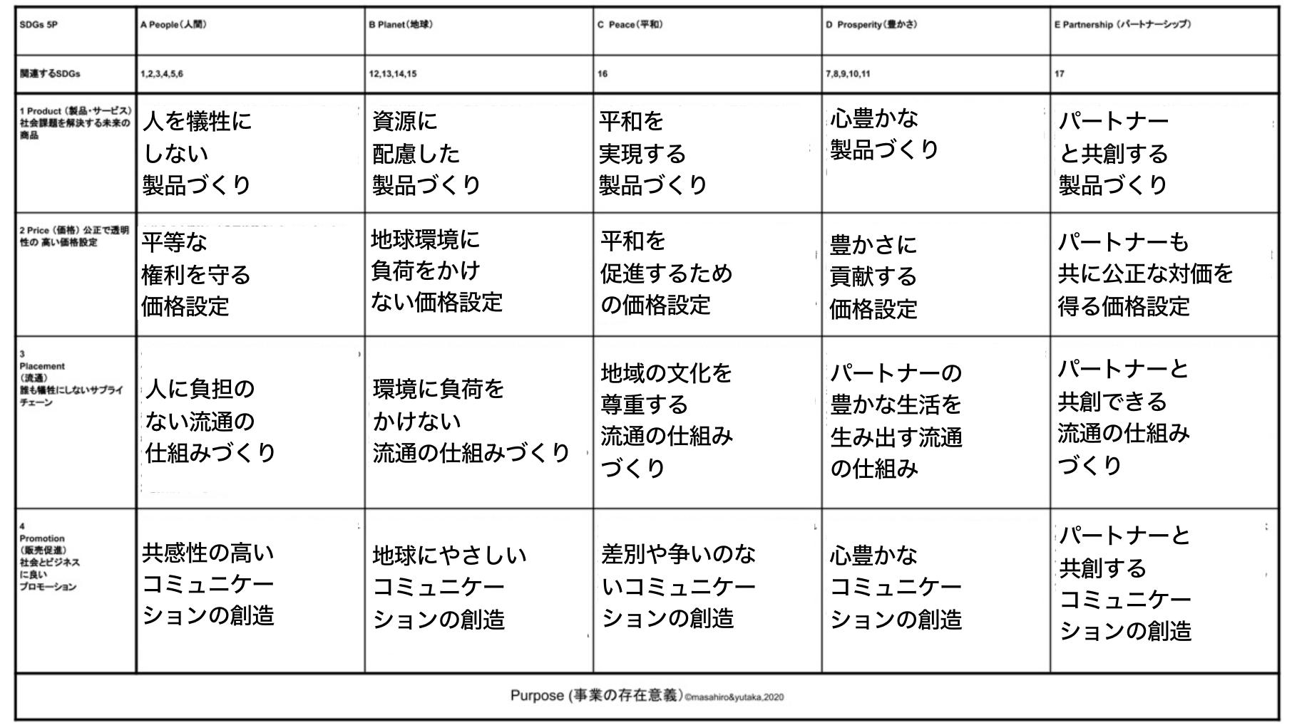 マーケティングの「4P」とSDGsの「5P」を掛け合わせた独自のフレームワーク